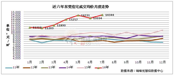 过半区域房价呈现上涨 东莞楼市再现 高温天